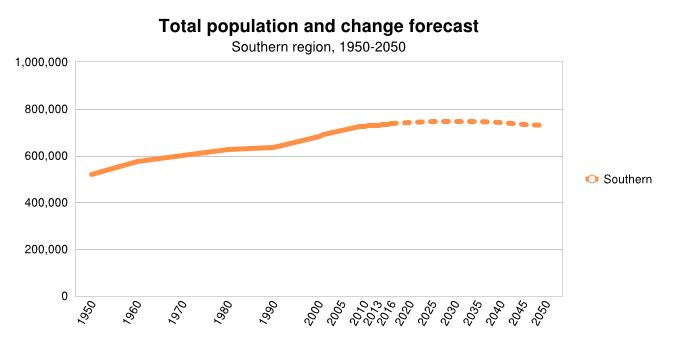 Population Change Forecast